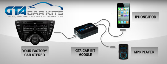 GTA Car Kits For iPhone & iPod Car Sound System