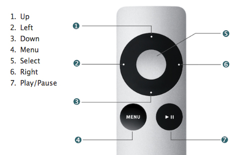 Apple-Remote