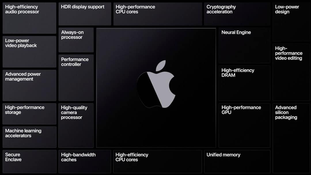 Top 15 Reasons To Love Apple Silicon